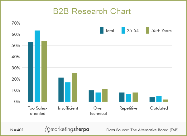 MarketingSherpa chartofweek-how prospects perceive marketing materials 11-11-14-lp
